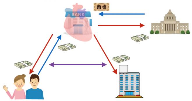 銀行の役割と存在意義について再考する