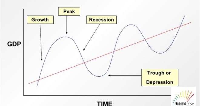 クズネッツ循環