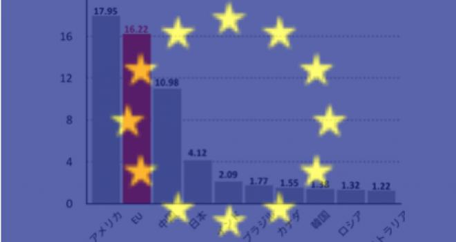 GDPは?成長率は?EU経済の過去...