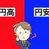 ドル円に学ぶ外国為替の基礎 円安・円高ってなに?