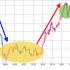 株式投資の鉄則〜PER(株価収益率)の意味
